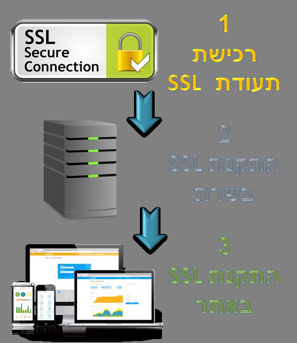 שלושת השלבים להתקנת SSL