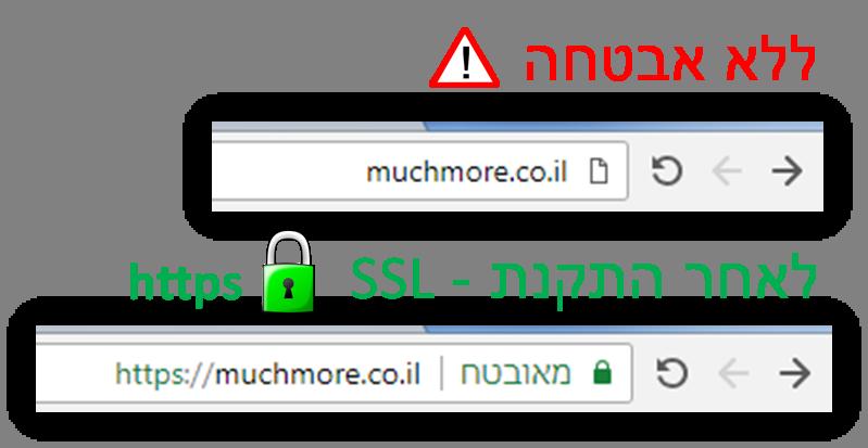 מה זה HTTPS / SSL?