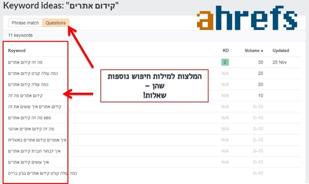 מחקר מילות חיפוש שהן שאלות- ahref