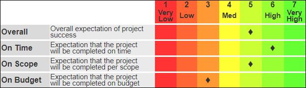 Schedule Analysis Report